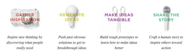 A four-step infographic for generating ideas.