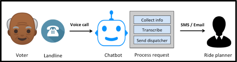 an infographic detailing the chatbot process