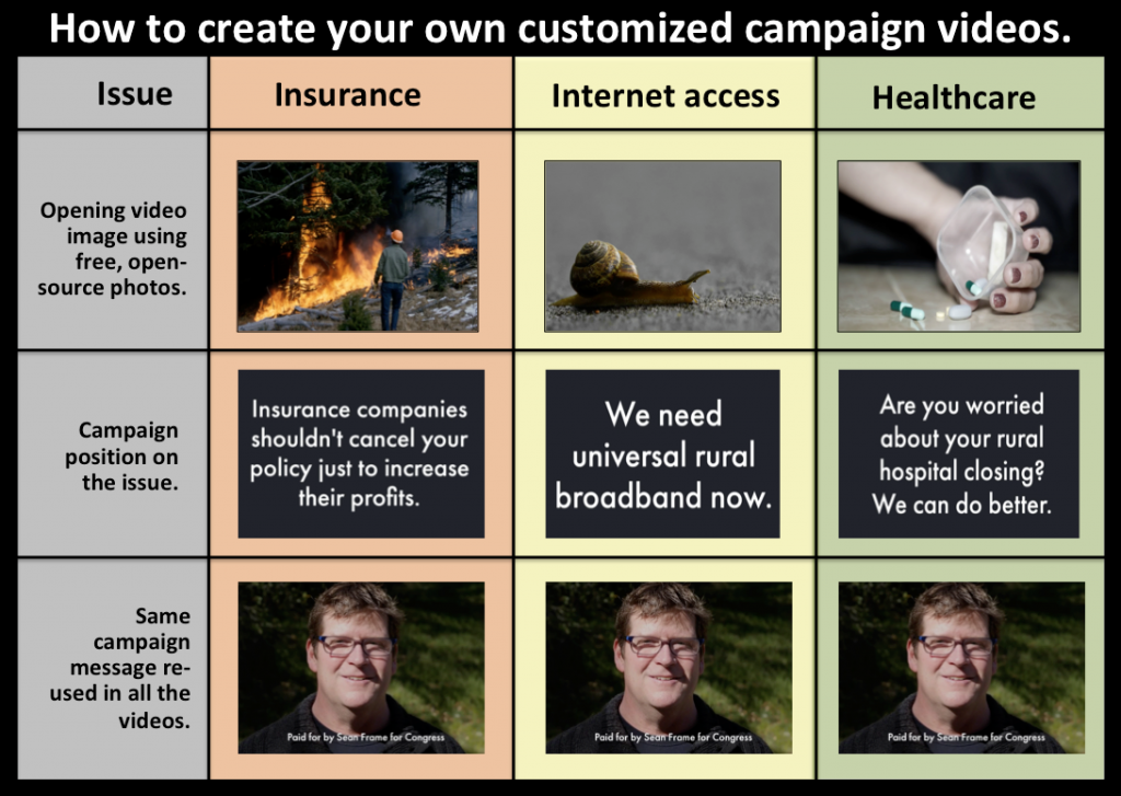 how to create your own custom campaign videos graphic