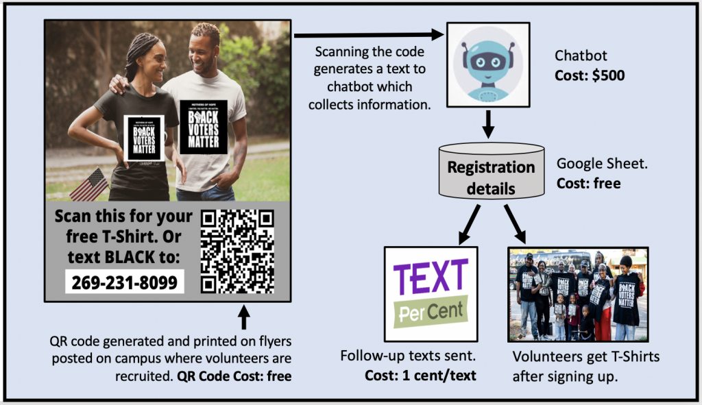 Scanning the QR code generates a text to a chatbot that collects voter information.