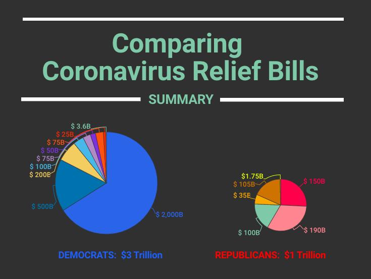 Coronavirus Relief Bills