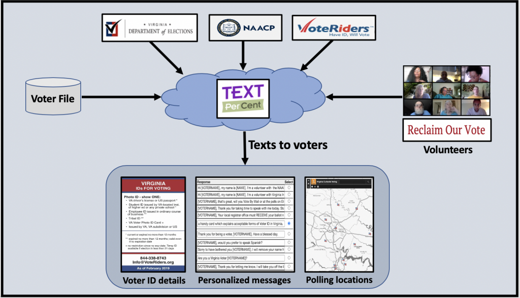 Customize text messages with maps of polling locations and details on acceptable forms of Voter IDs.