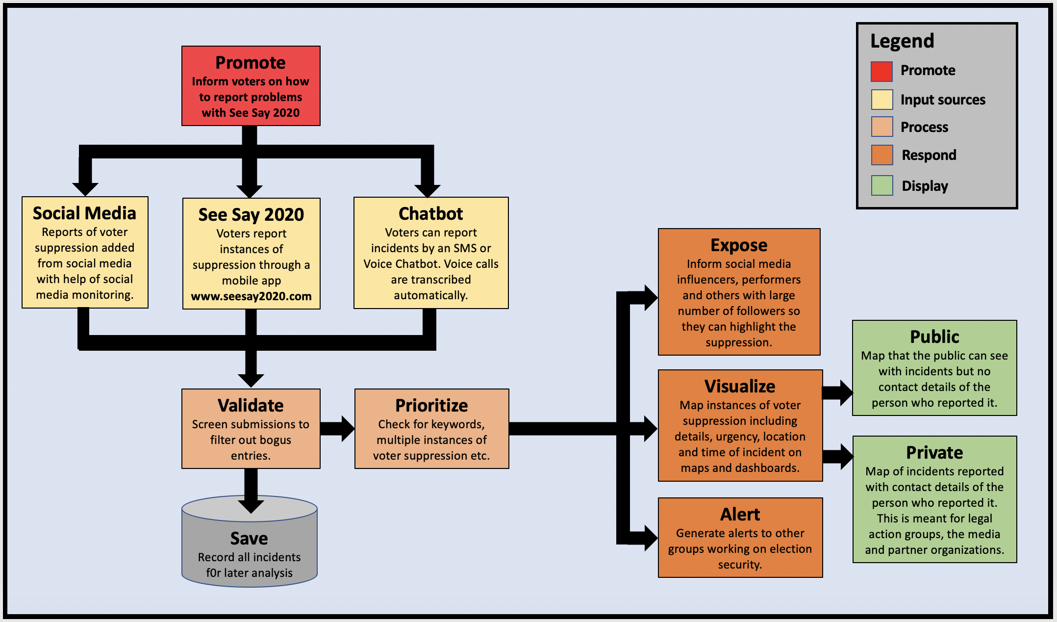 Schematic of how SeeSay2020 process reports of voter suppression to create realtime maps and alerts.