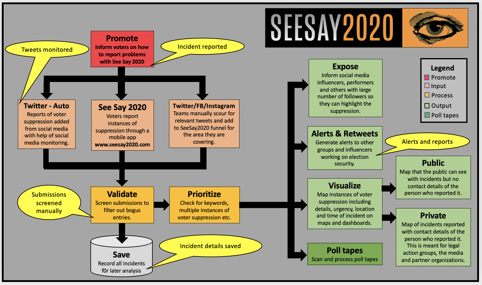 See Say is a citizen reporting tool to expose voter suppression and election manipulation.