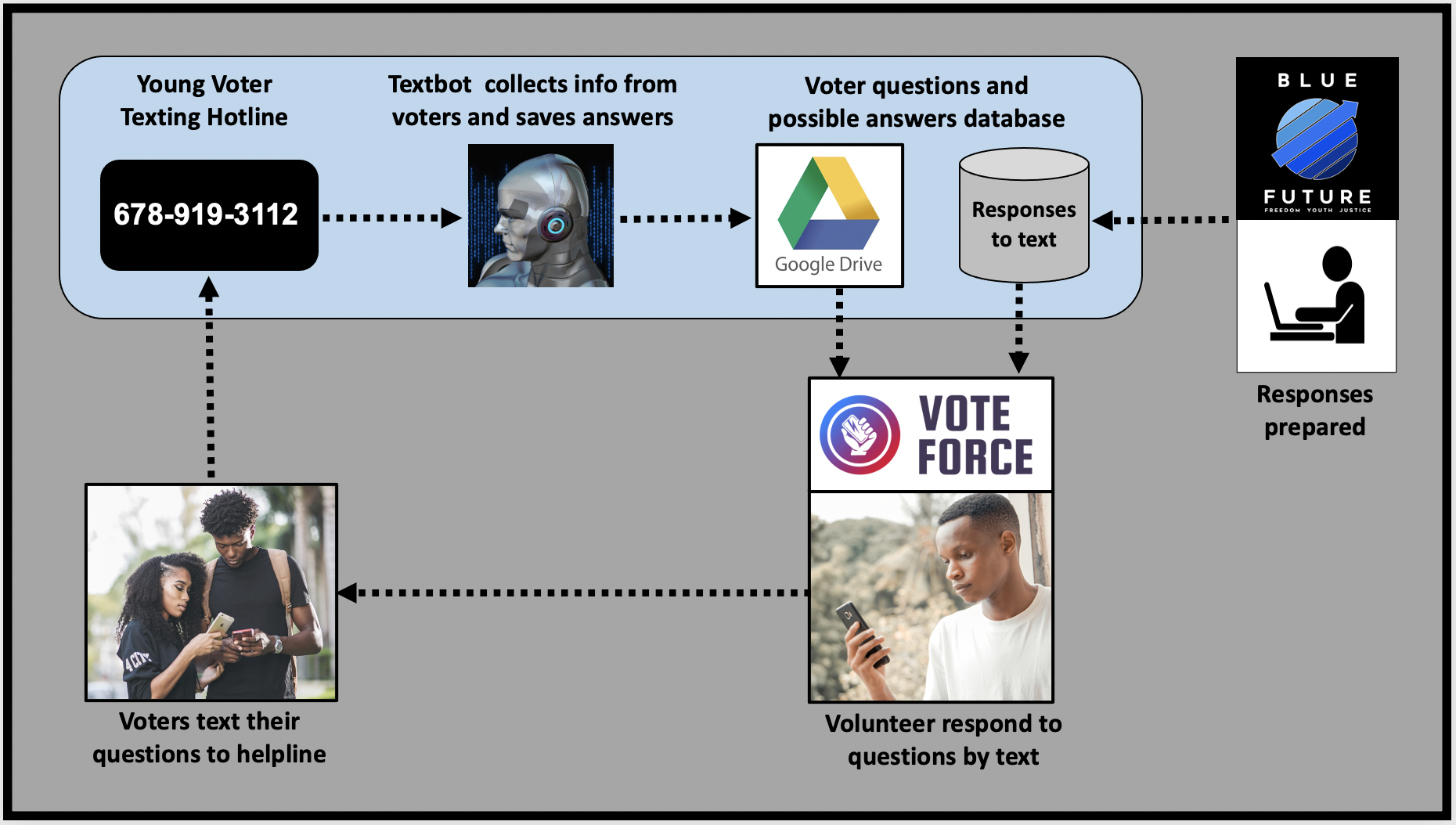 Blue Force uses textbots to mobilize young voters in Georgia