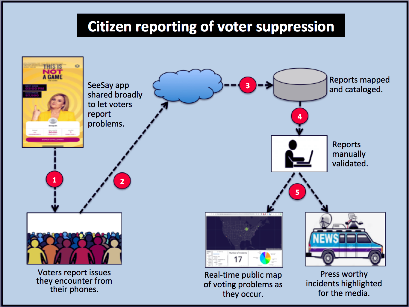 Citizen reporting of voter suppression incidents with See Say
