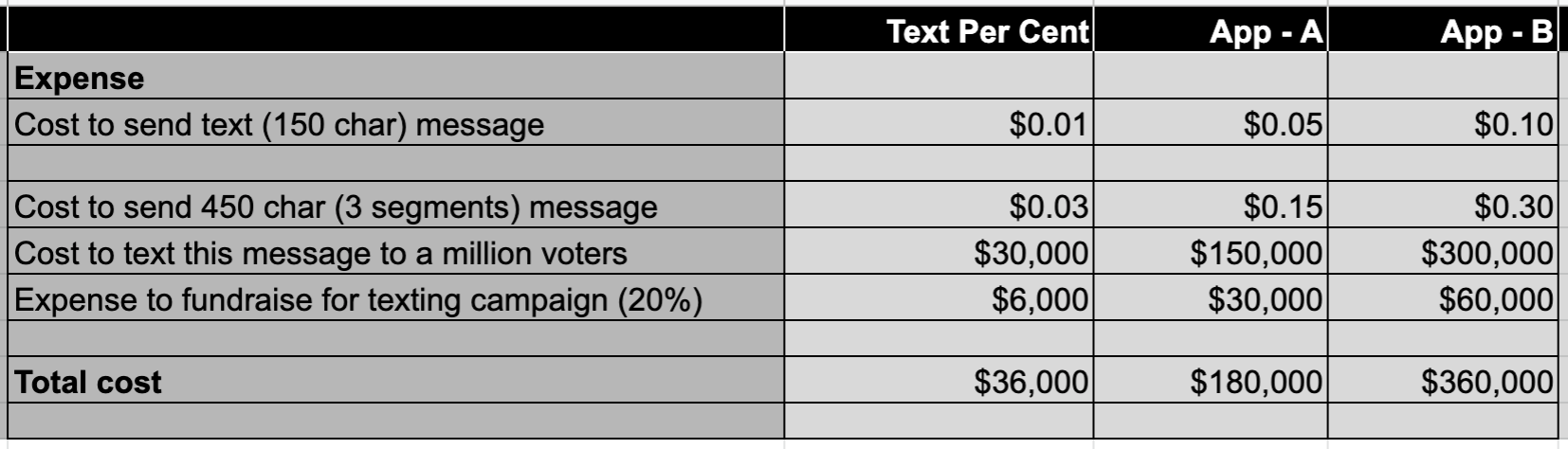 The cost to send texts varies greatly across platforms.