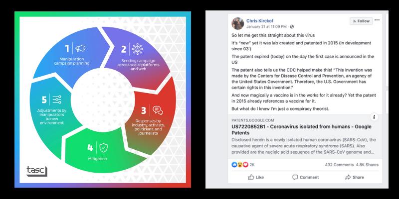 How Misinfo is spread on Facebook
