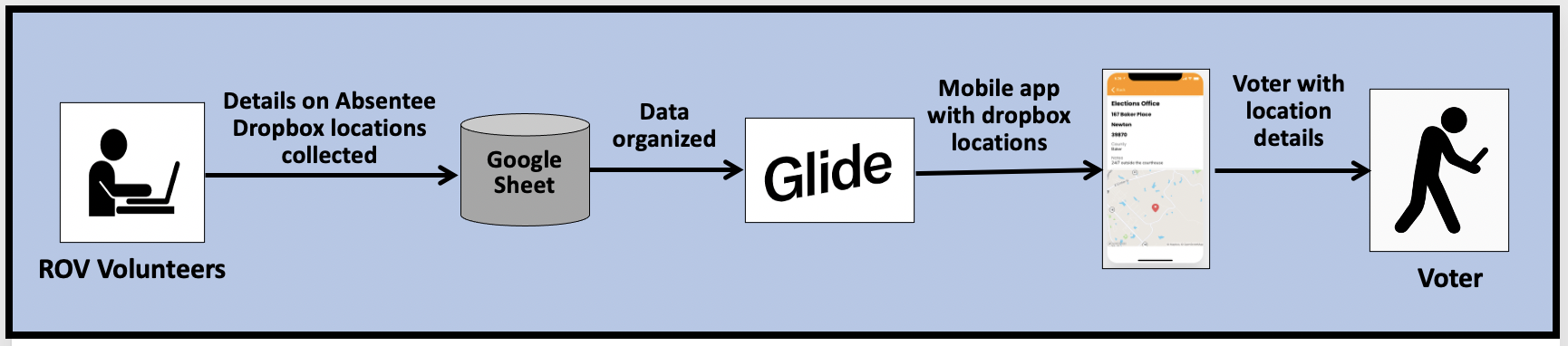GlideApps converts data from Google Sheet into a mobile app that can be used without having to instal any software.