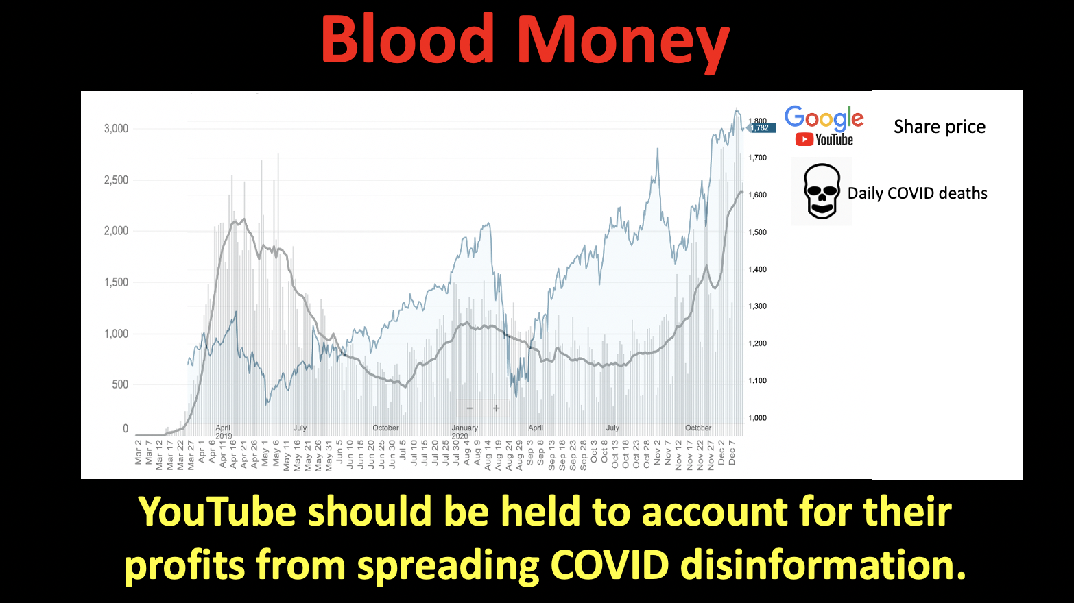 Mapping Google Share Price vs. Number of daily deaths from COVID-19.