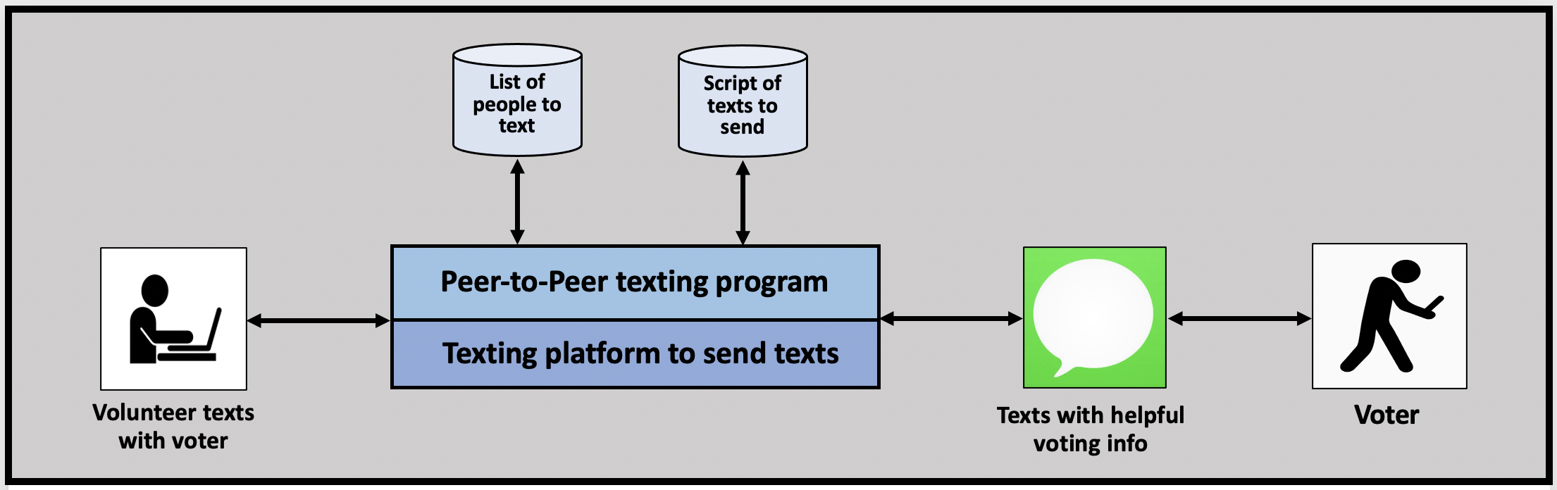 Peer-to-Peer texting programs involve a human being sending the texts.