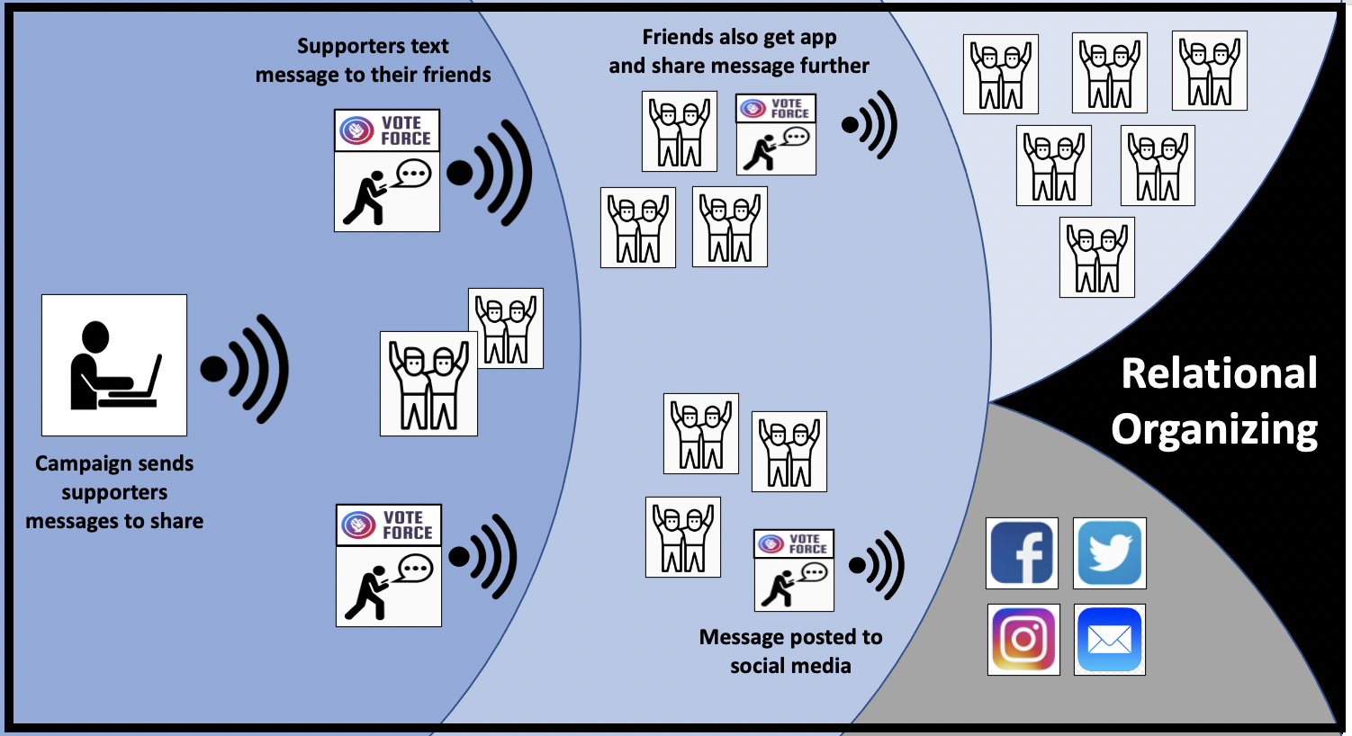 Relational organizing uses supporters' personal networks to reach more people faster and for less money than traditional advertising.