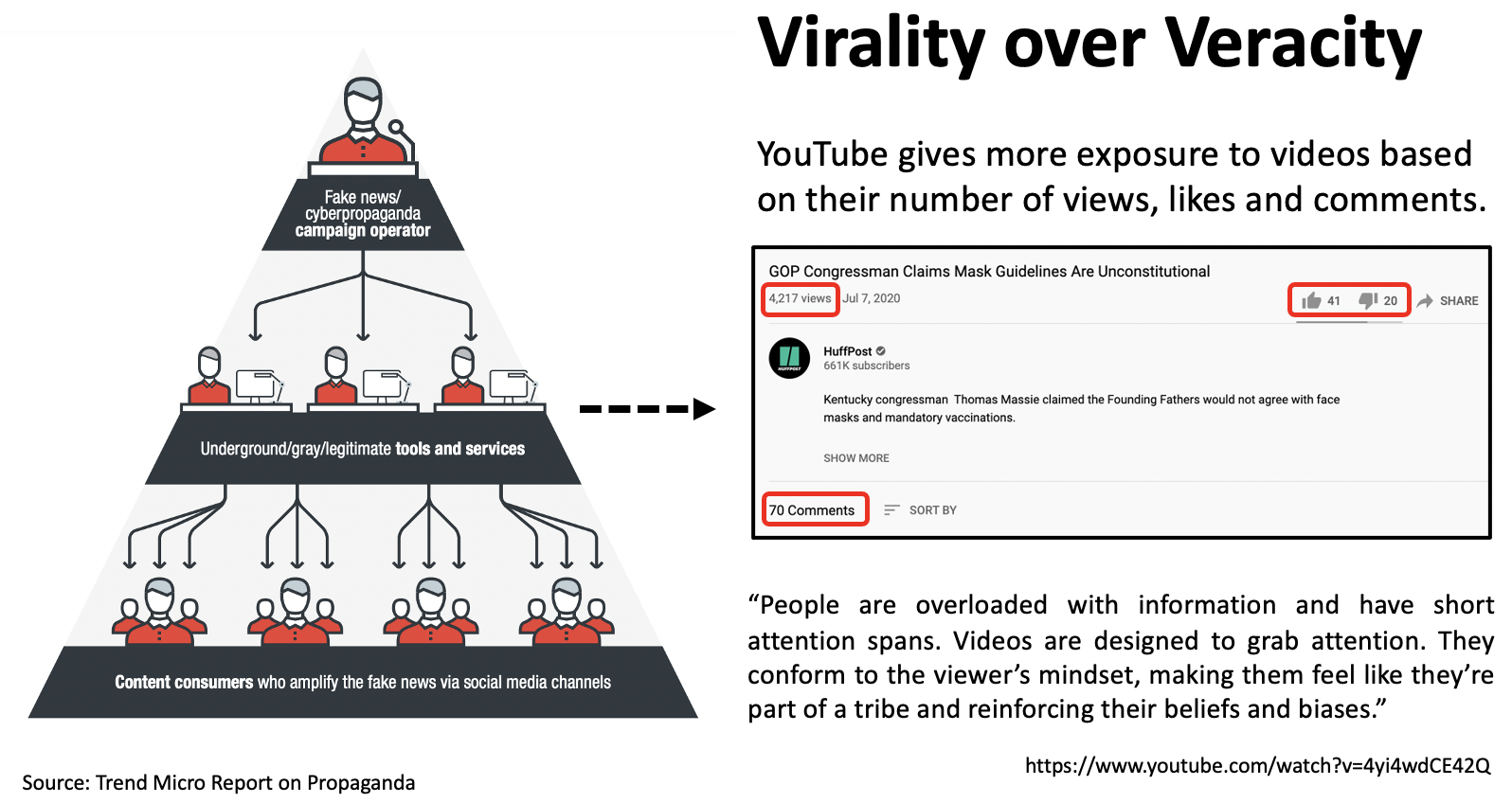 YouTube profits from videos being viral than being factual. Virality over veracity.