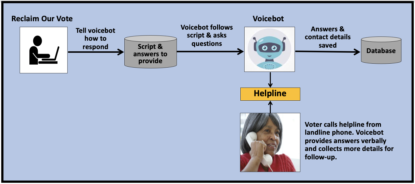 Voicebots help field questions from voters who only have landline phones.