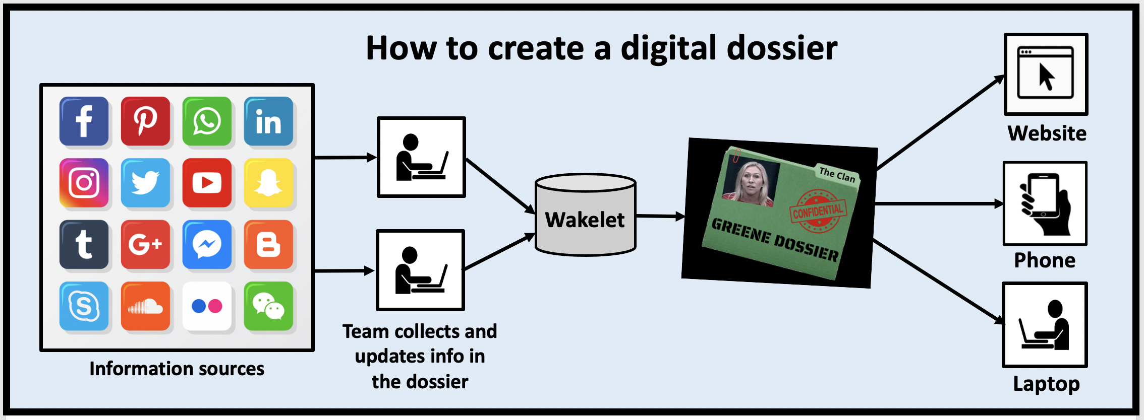 How to create a digital dossier.