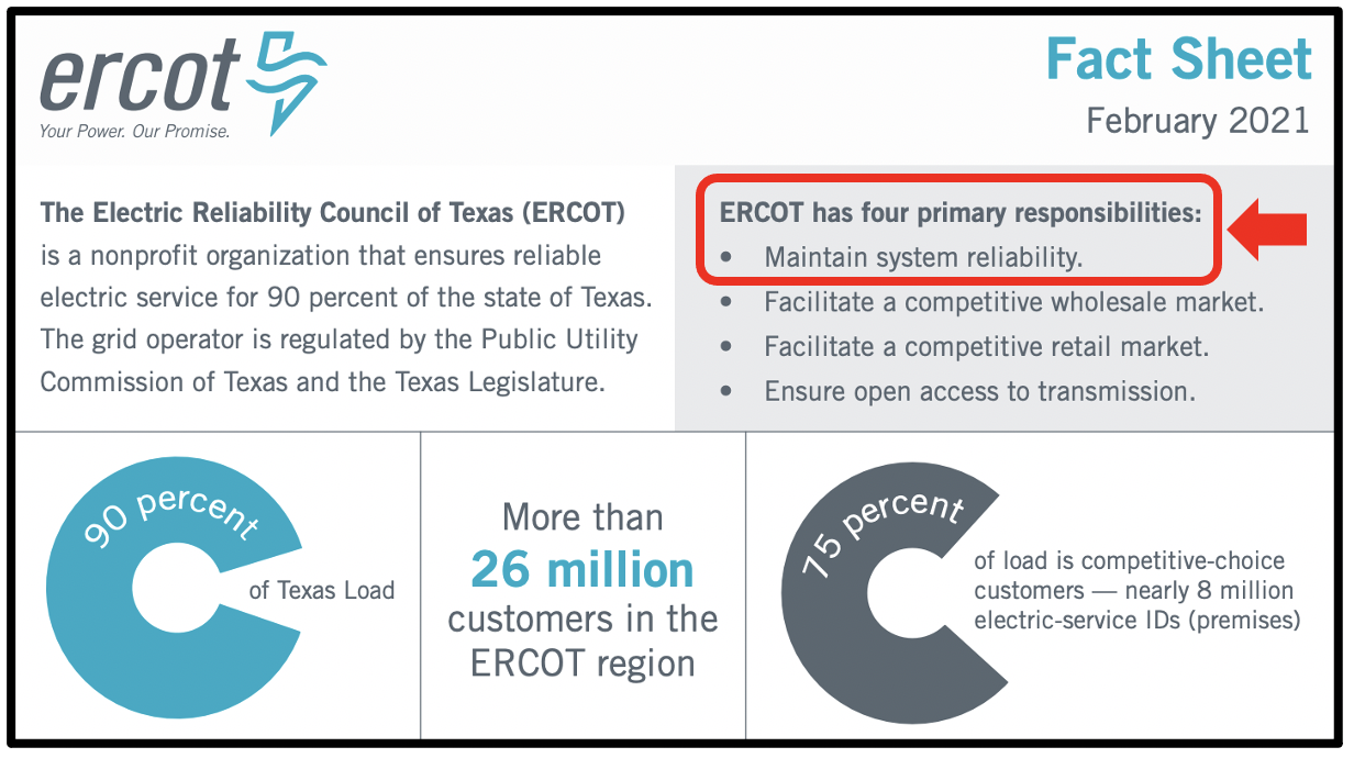 ERCOT has the responsibility of making sure that the electric supply in Texas is reliable.