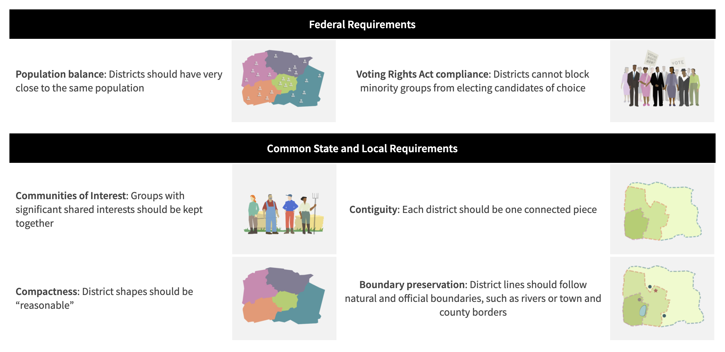 A combination of national, state, and local rules guide the redistricting process which are explained by DistrictR.