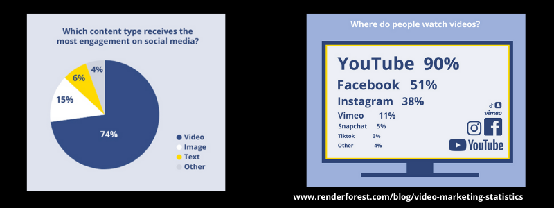 Videos get more engagement on social medai.