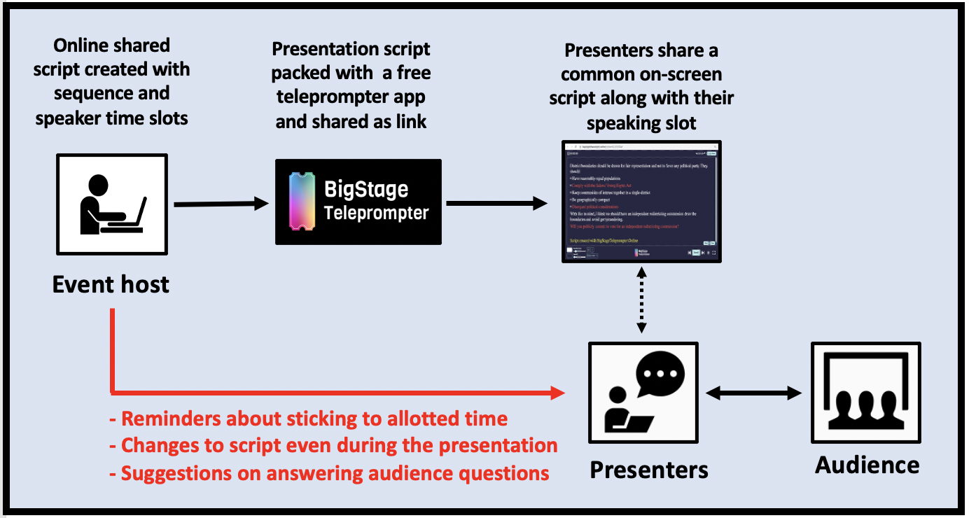 BigStage Teleprompter uses a shared script and real-time communications to make it easy to produce Zoom events