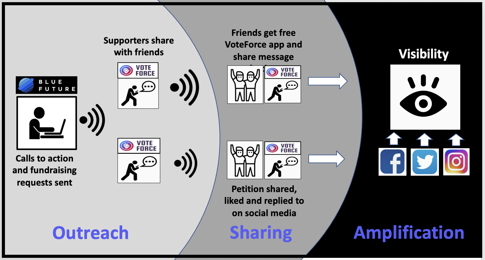 Blue Future uses relational organizing with Vote Force to spread its message across Facebook, Twitter and WhatsApp