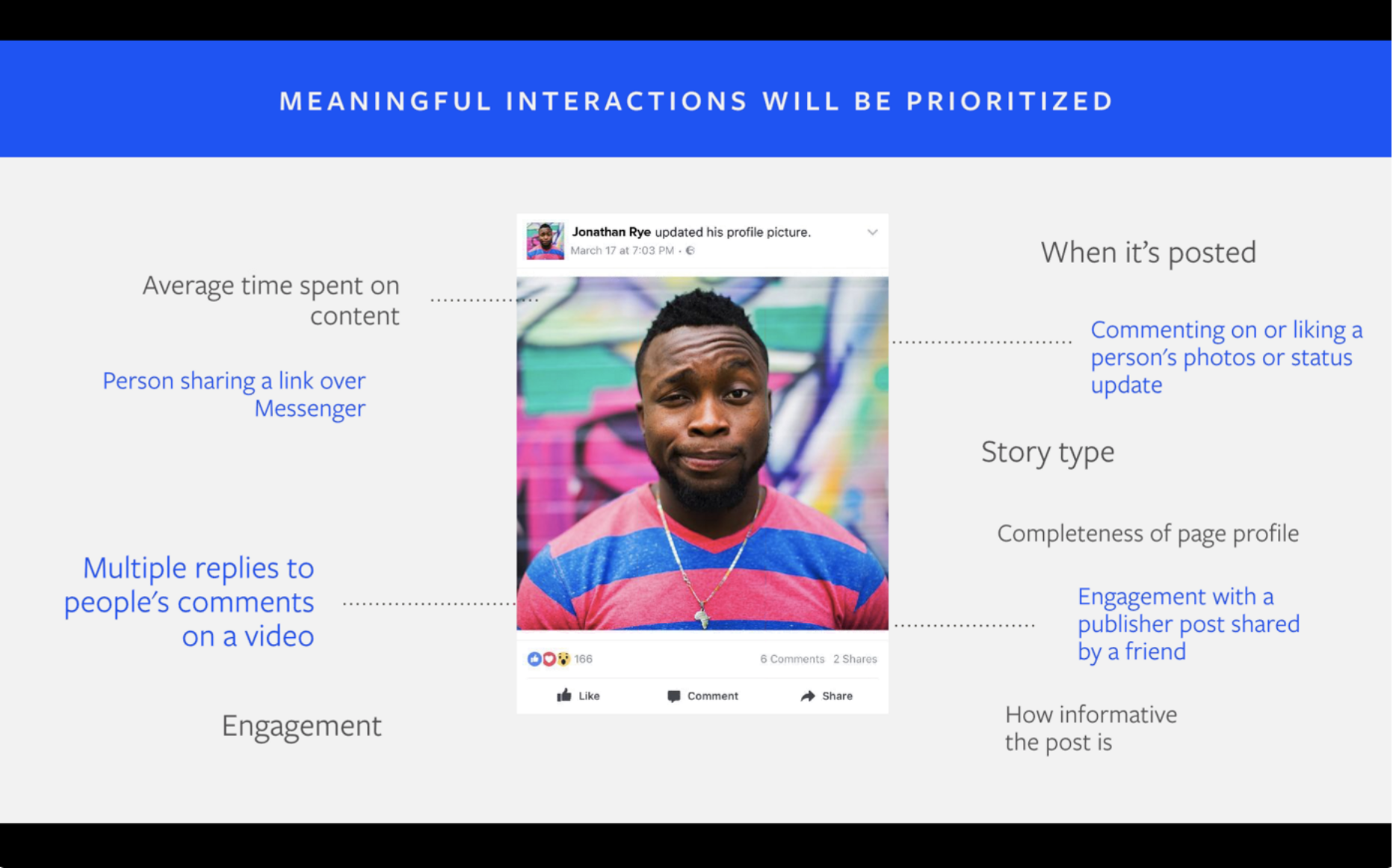 Facebook's algorithm uses several factors to determine which content to prioritize.