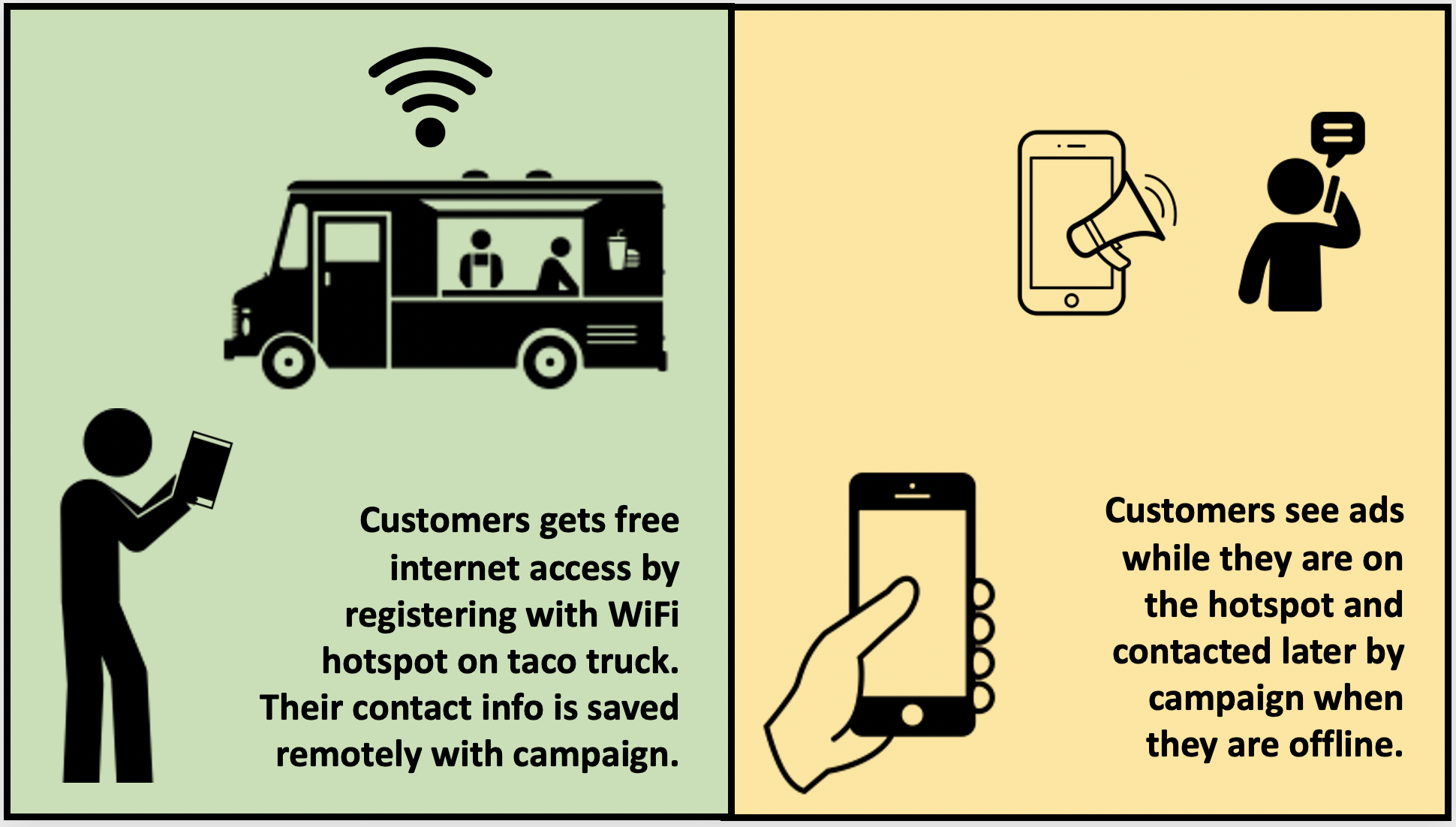 Customers get free internet access by registering with their contact details. They see ads while they are connected and can also be contacted afterwards while they are not connected to the hotspot.