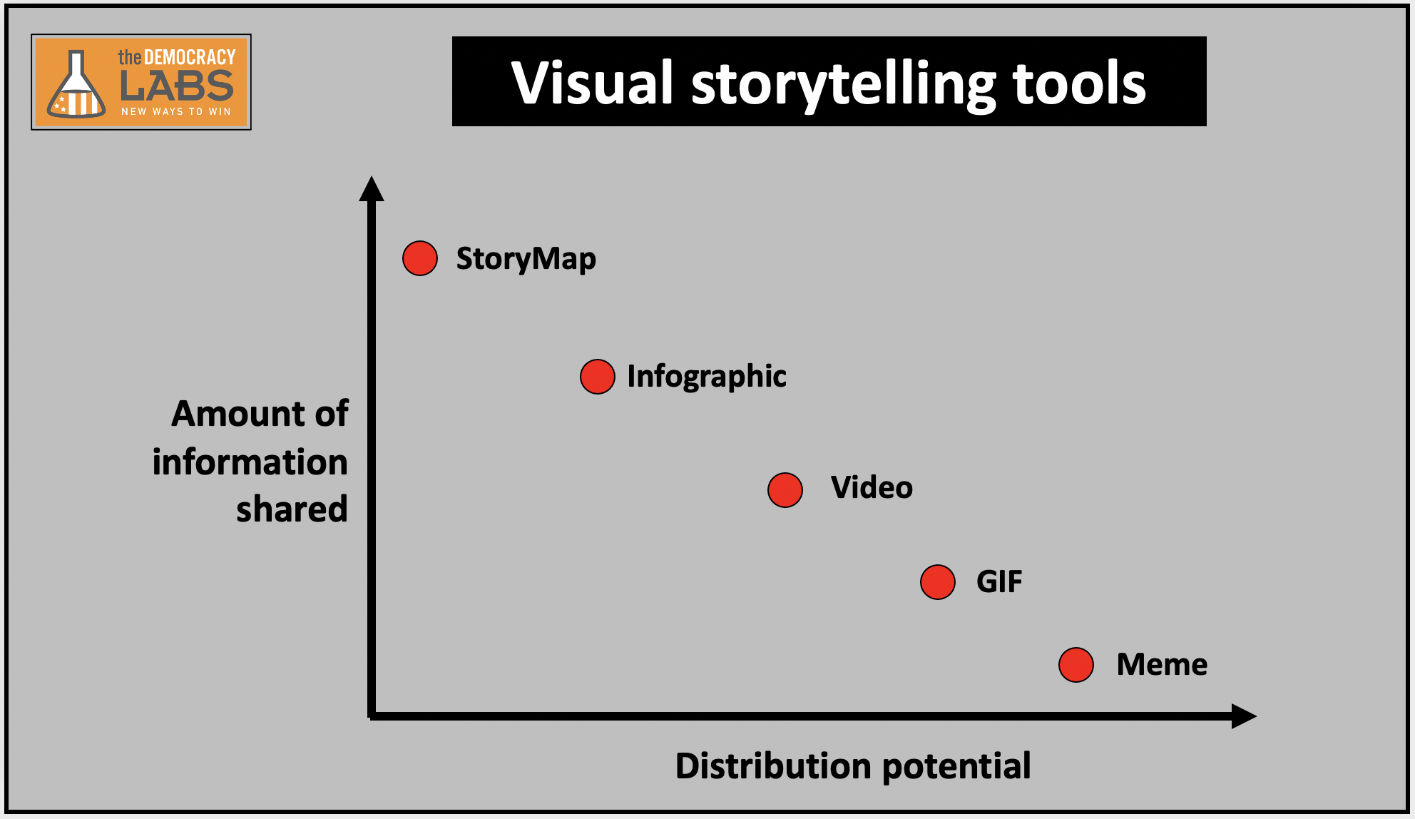 Choose the visual storytelling tool that is right for your objective. How much information do you have to share? How broad is your audience?