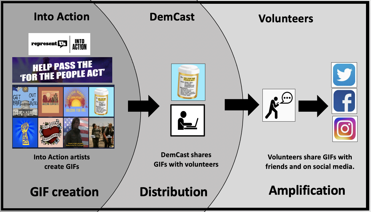 DemCast shares GIFs from Into Action with its volunteers for them to share with their friends and post to social media.