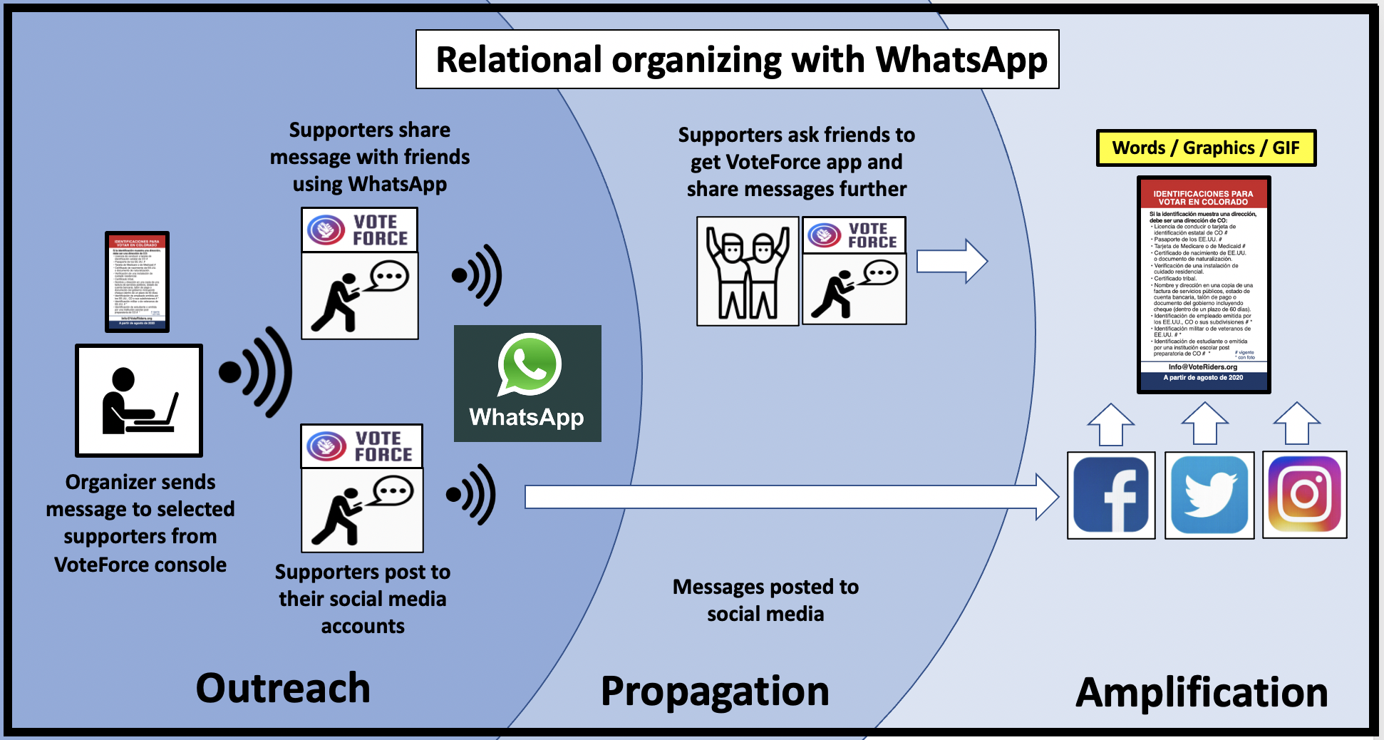 WhatsApp can be used for relational organizing in the Hispanic community with the VoteForce app