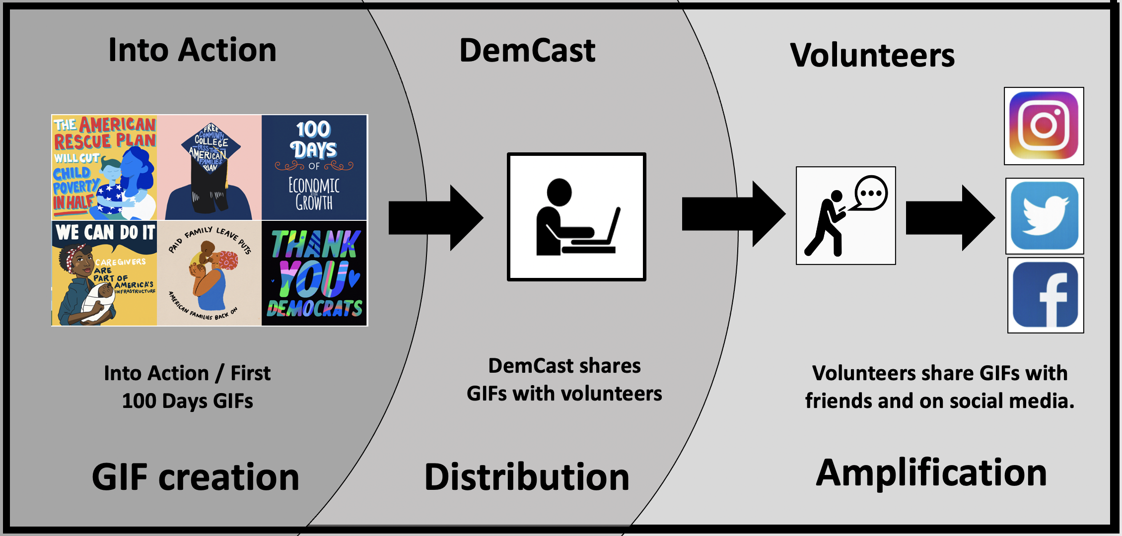 Jumpstart distribution of your content on social media with help from your volunteers and relational organizing.
