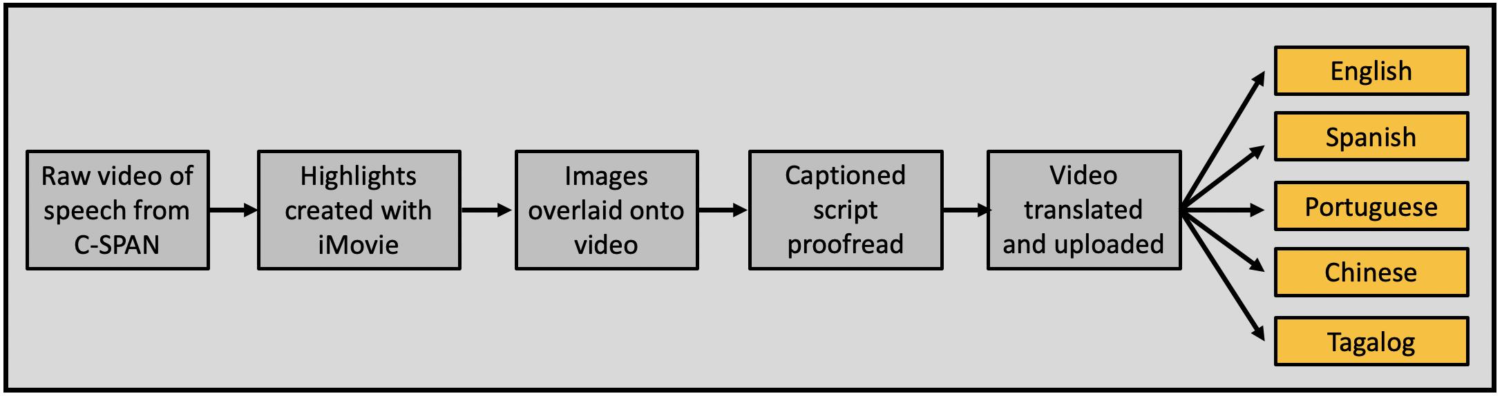 How to create a rapid response video in multiple languages