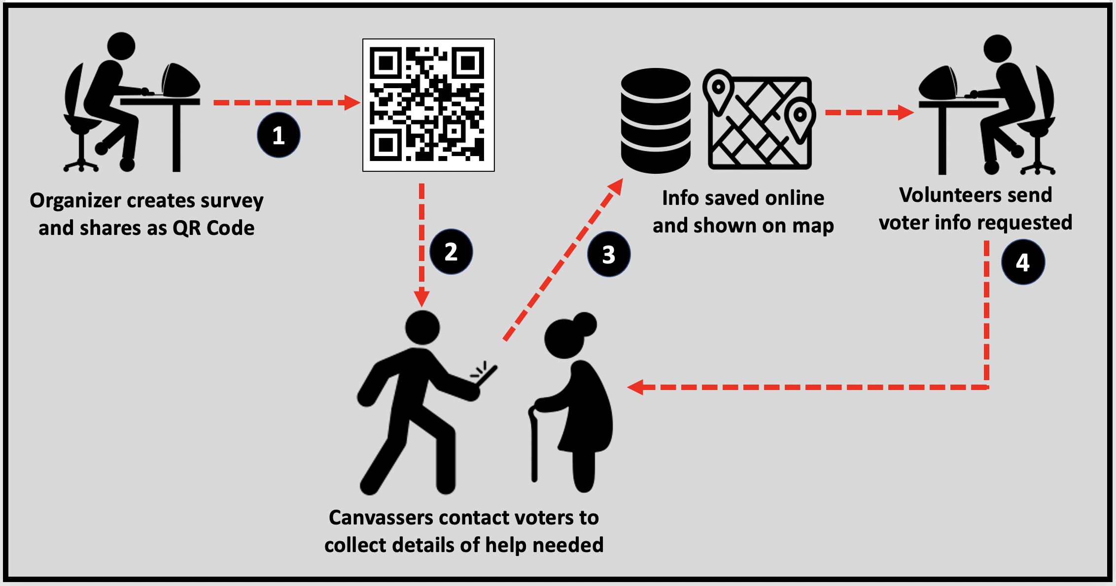 Survey123 lets volunteers canvas with or without connectivity