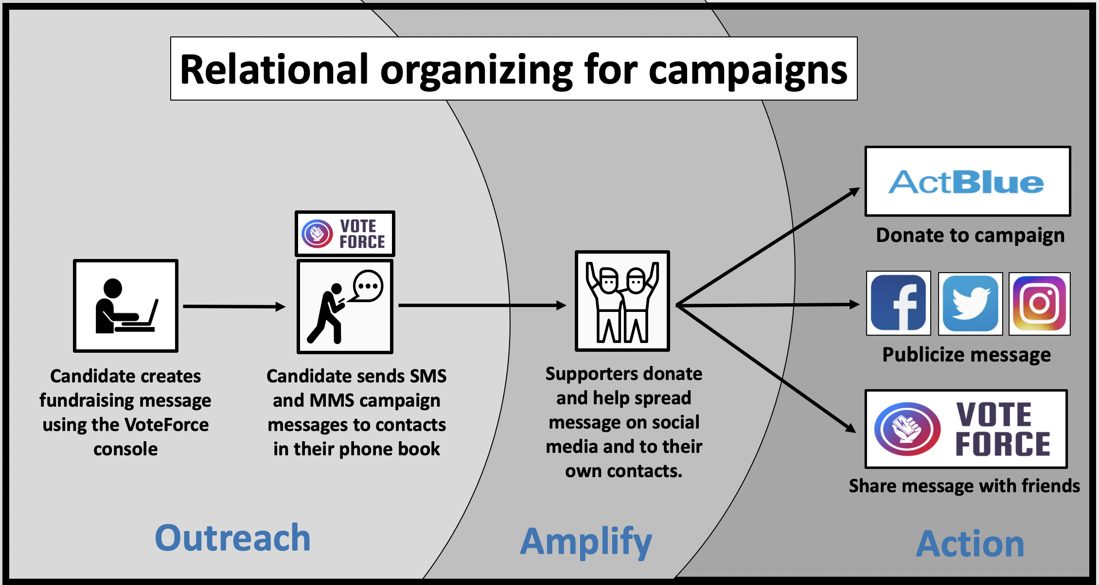 VoteForce is a relational organizing app that helps campaigns of all sizes.