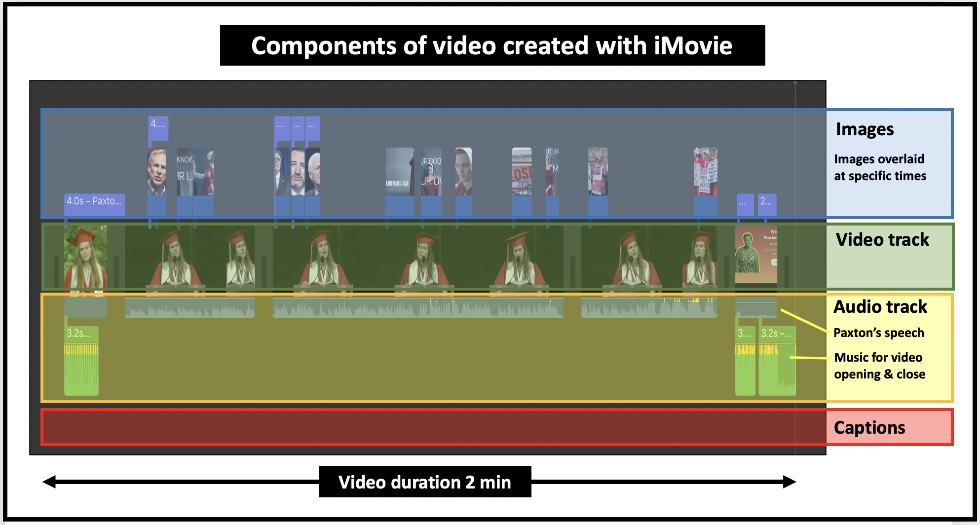 An iMovie has tracks for audio, video, images, captions and titles
