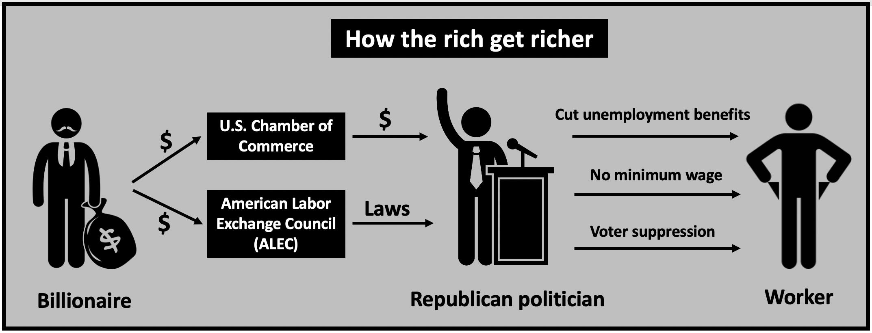 Billionaires control Republican politicians through the U.S. Chamber of Commerce and American Legislative Exchange Council ALEC