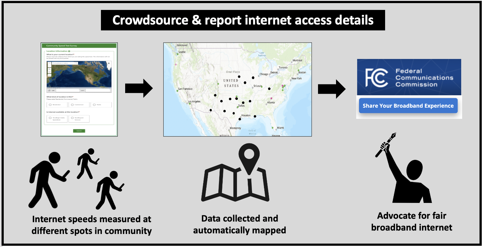 Crowdsource details about broadband internet access in your community and share it with FCC.
