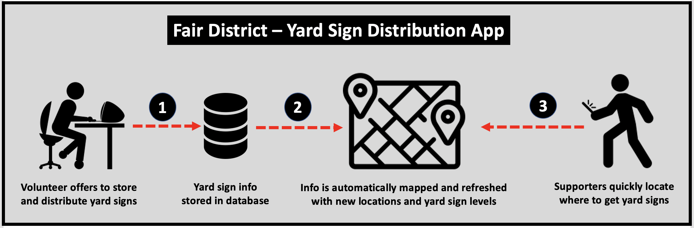 Fair District yard sign distribution system uses ArcGIS to make it easy to locate the closest location to get a yard sign.