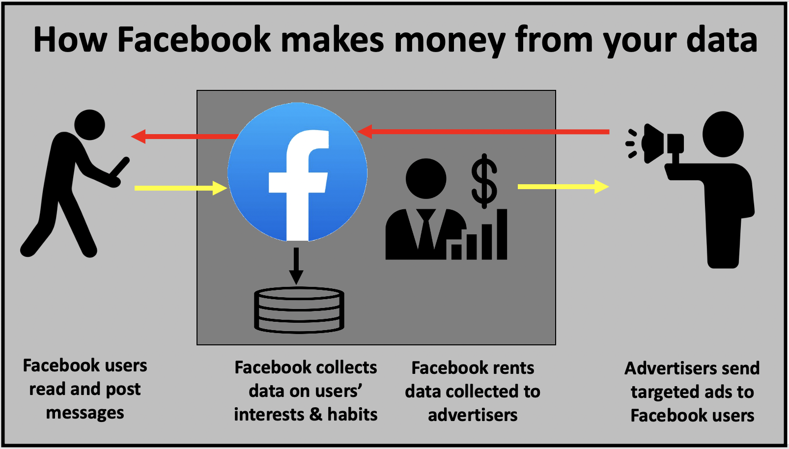 How Facebook makes money from the data it collects on its users
