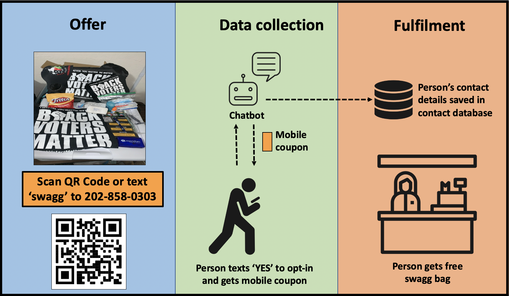 How to run a grassroots data collection campaign