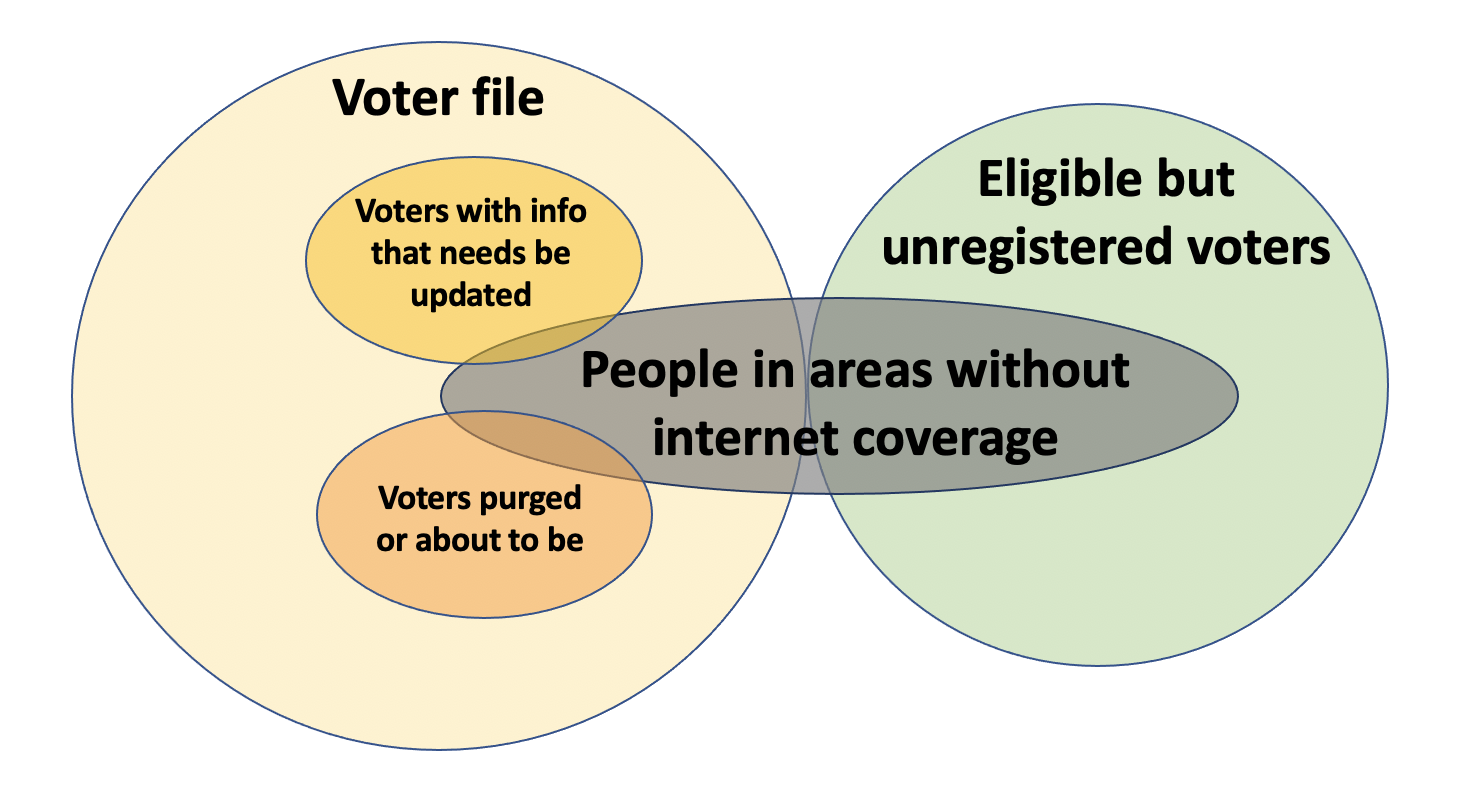 Lack of internet access makes voting harder and creates obstacles for voting rights advocates.