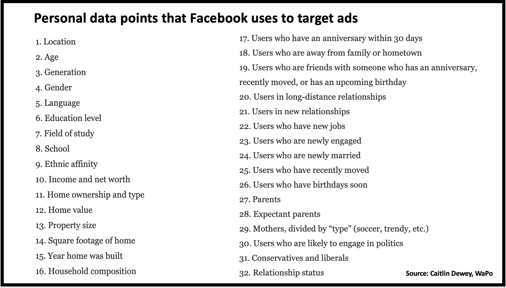 Personal data points that Facebook uses to target ads