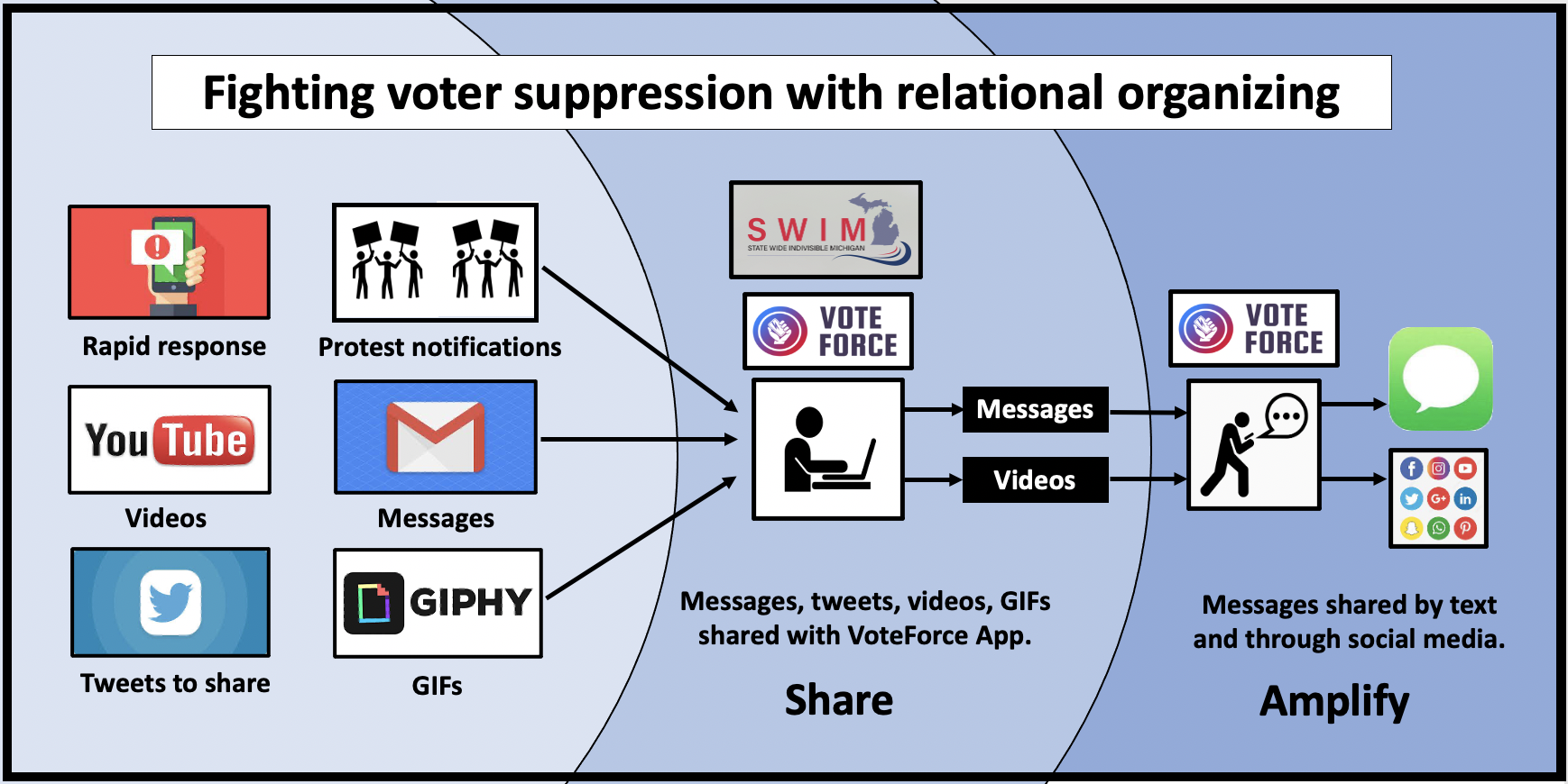 Relational organizing helps with rapid response and mobilization to protest voter suppression.