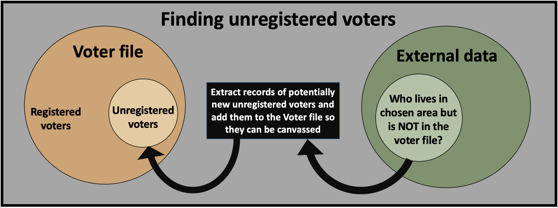 Use external data sources to find unregistered voter who may not be in the voter file.