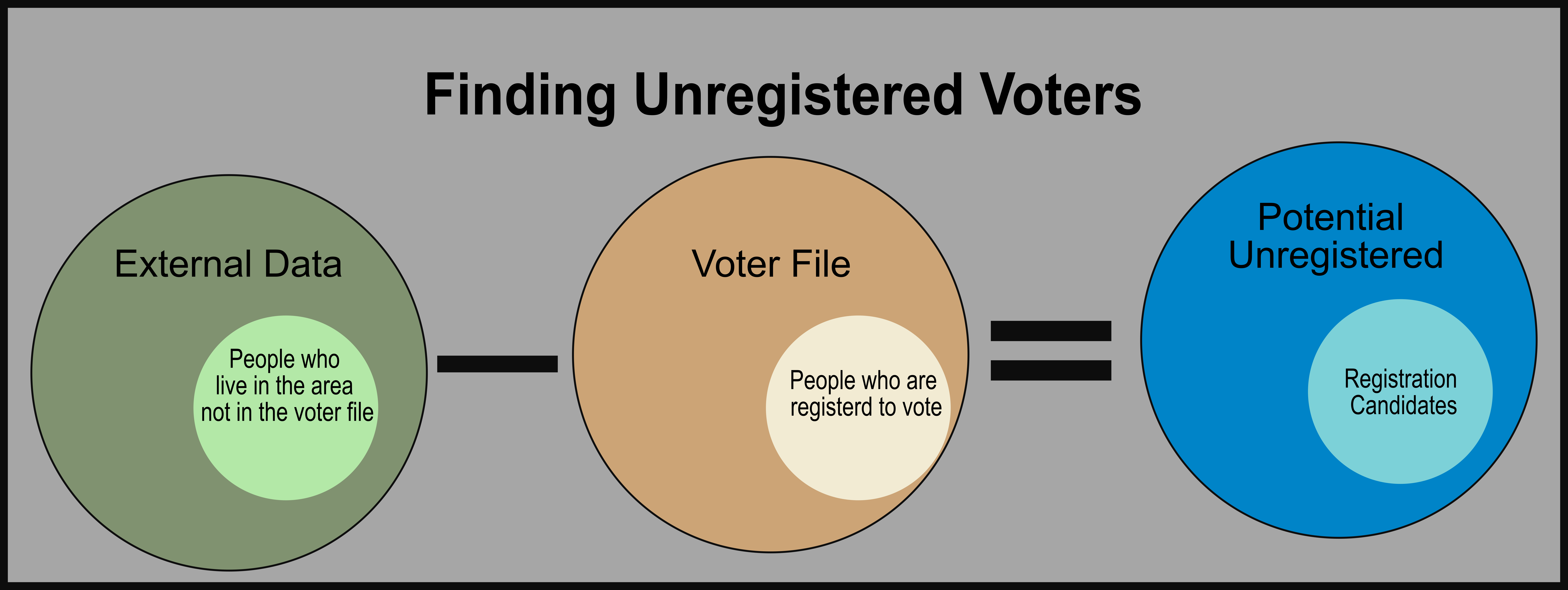 Finding people living in an area but not in the Voter File and registered to vote