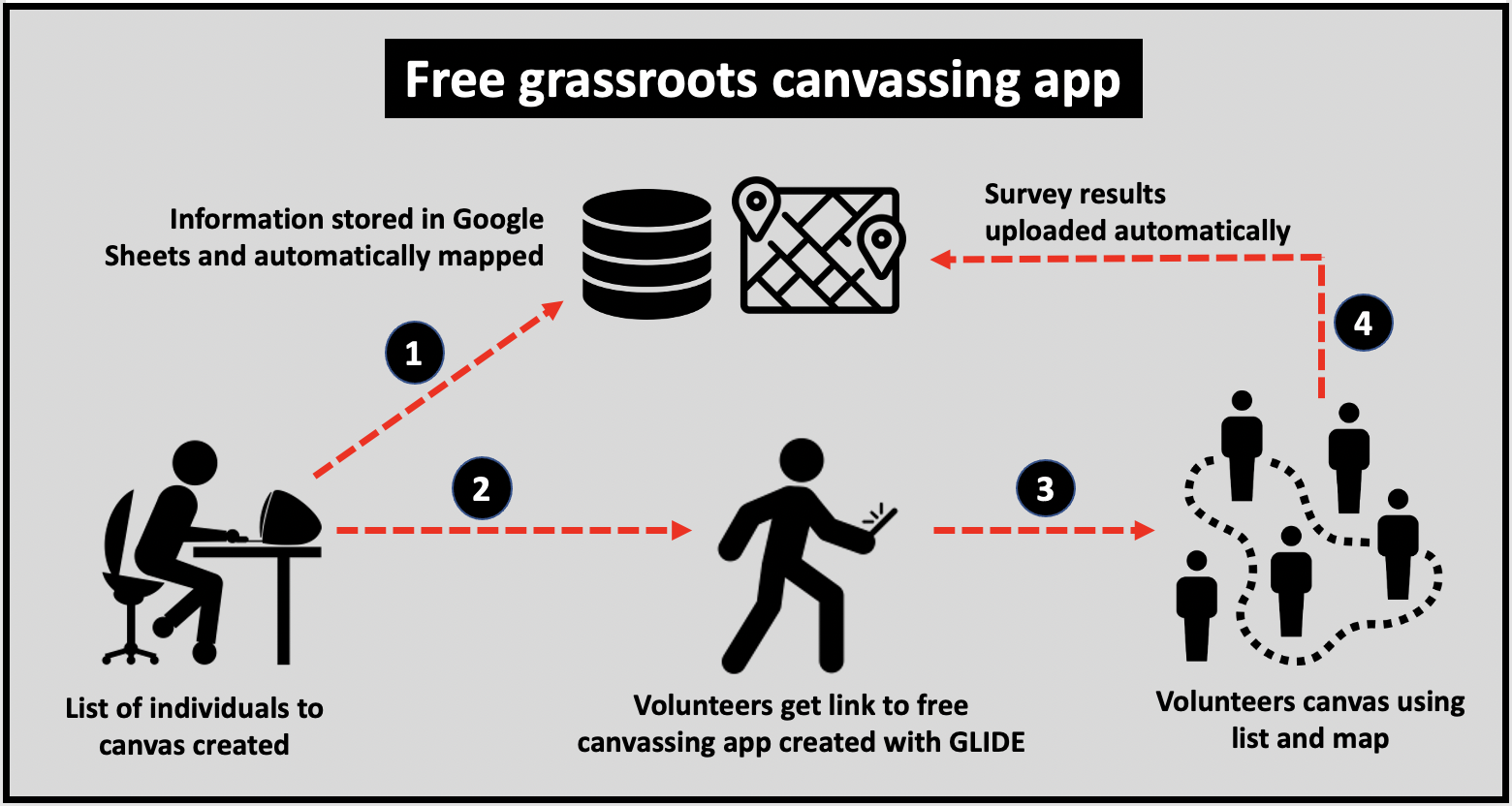 Grassroots canvassing made free and simple with solution built with Google Sheets and Glide Apps