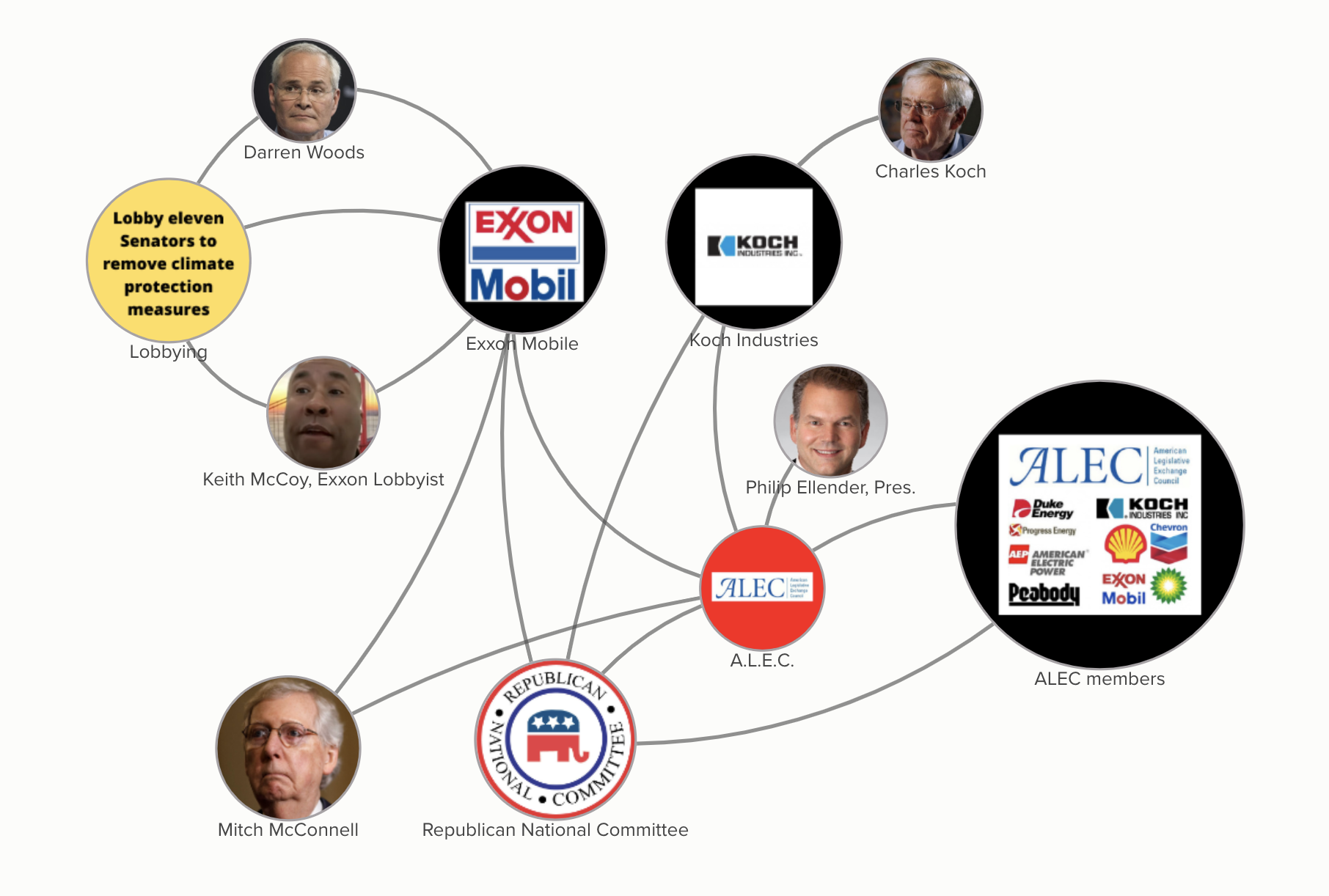 How the mega rich and fossil fuel firms fund Republicans and give them talking points.