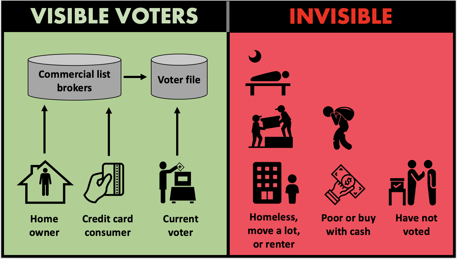 The invisible American doesn't appear in commercial lists nor the voter file based on how data is collected. It's time to think outside the box to give them a voice in elections.