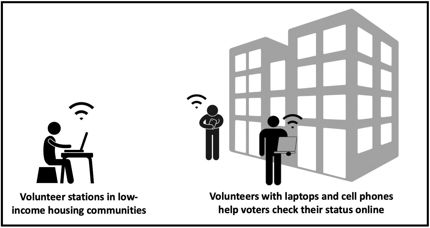 Volunteers with mobile hotspot assist residents in low income communities check their voter status