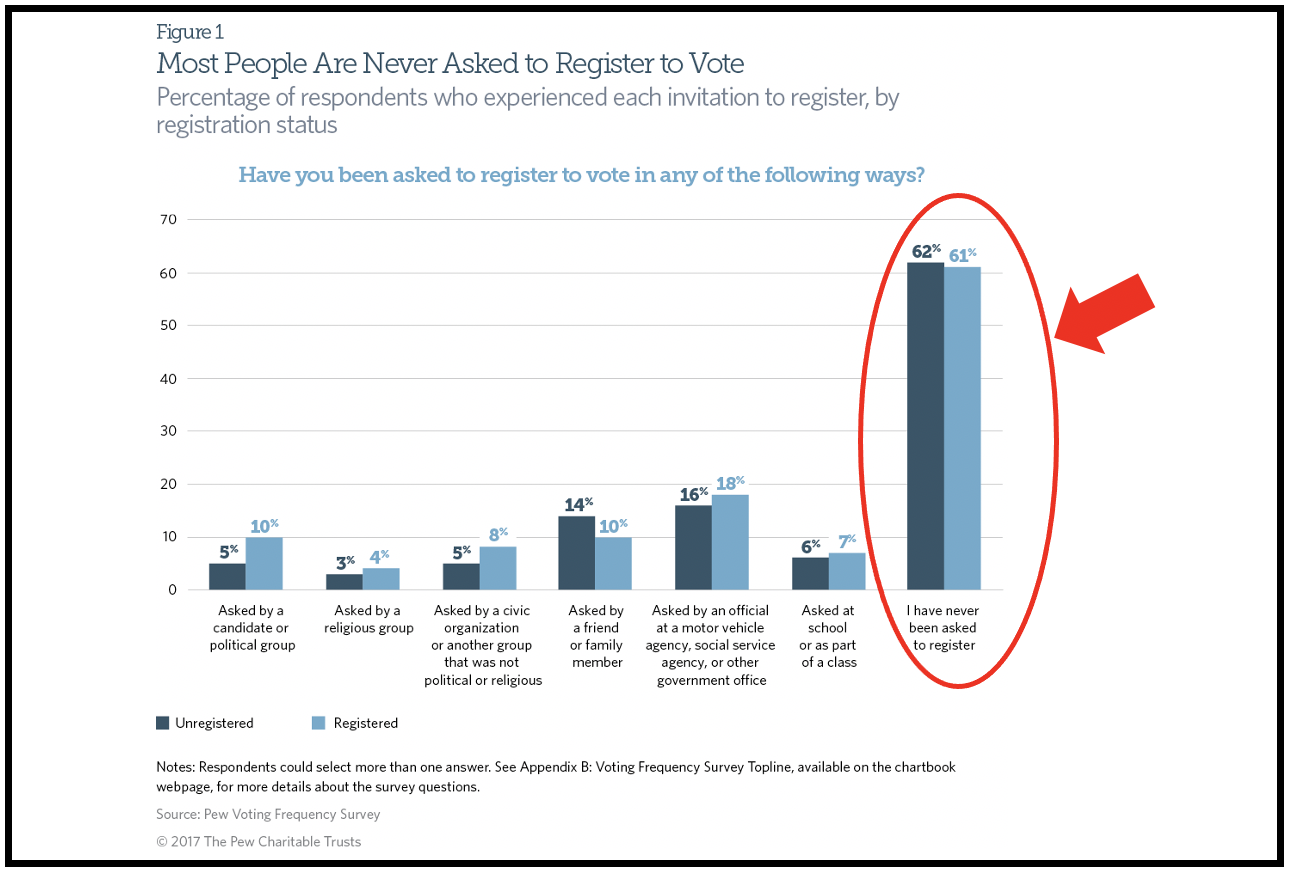 Why are millions of citizens not registered to vote?