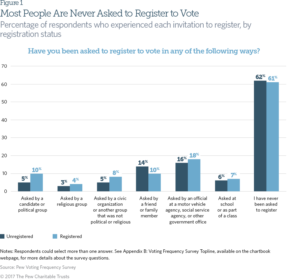 Despite these well-publicized efforts, more than 60 percent of adult citizens have never been asked to register to vote, and the rate was nearly identical among individuals who are and are not registered.5 Among respondents who had been invited to register, the most likely context was by an official at a motor vehicle agency, social service agency, or other government office.